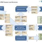 Solar PPA Deal Diagram - Zenergyfin.com