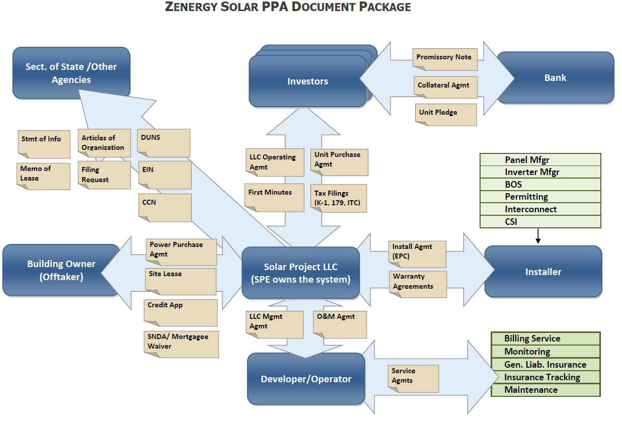 solar power purchase agreement template - solar developer financing tax equity sponsor equity