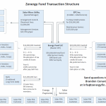 Corporate Tax Equity Fund Zenergy