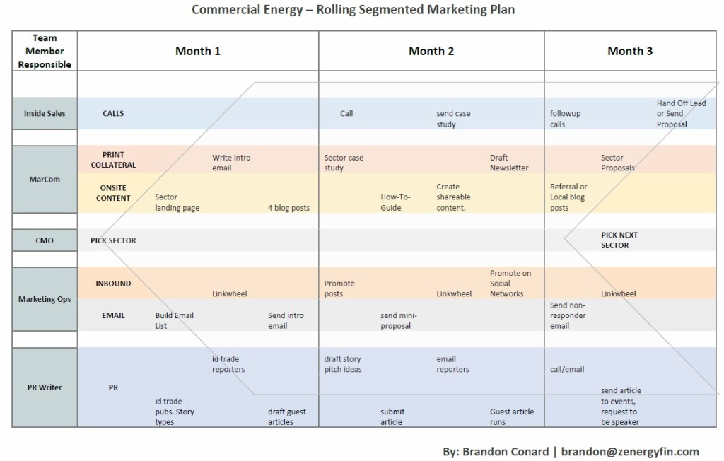 Commercial Energy Marketing_Plan